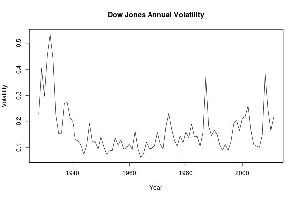 Were markets exceptionally volatile in 2011?